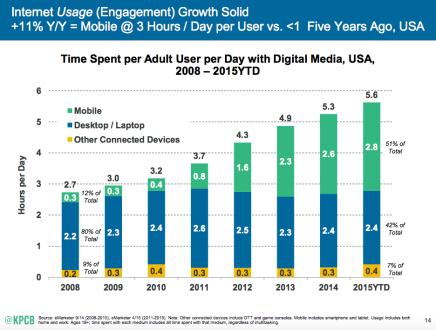 Mobile media trends